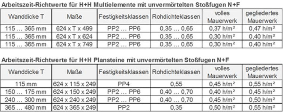 Bekannt Arbeitszeitkalkulation - H+H Deutschland GmbH LG53